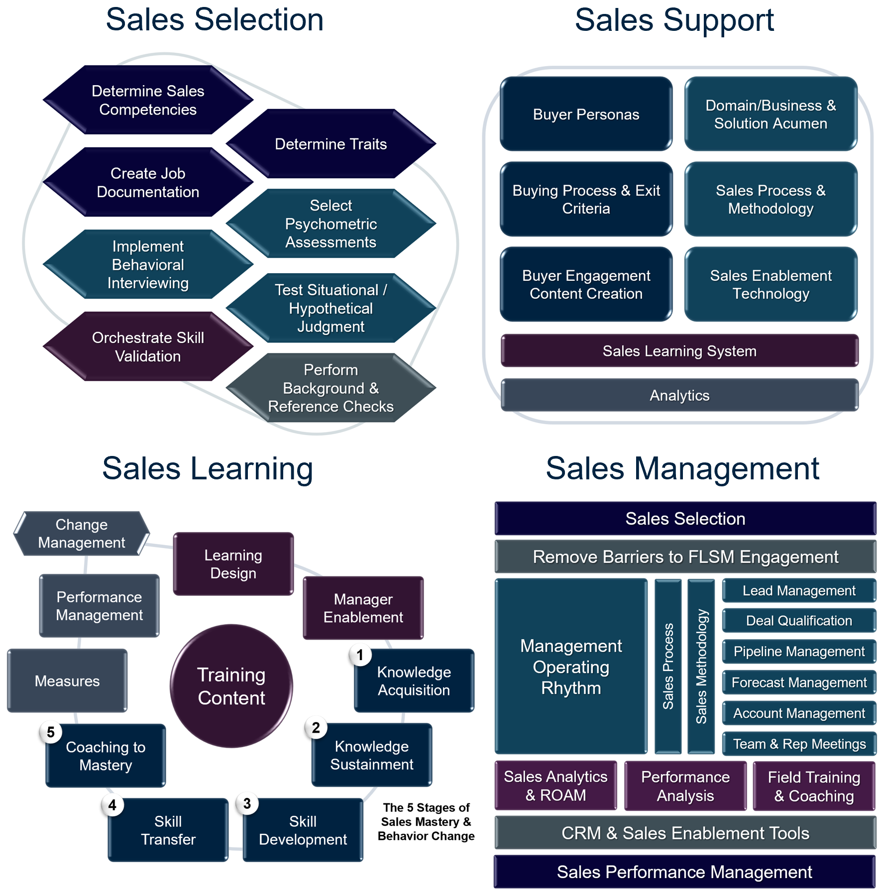 Transform Your Sales Results with a Systems Approach - Part
