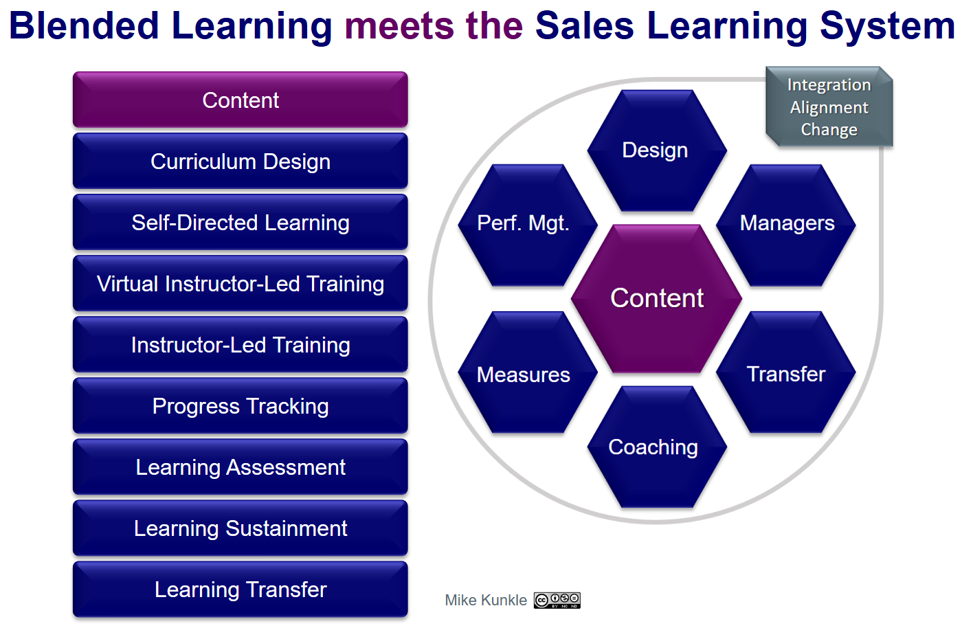 Classroom Curriculum Design ~ How to build a blended sales training curriculum that gets