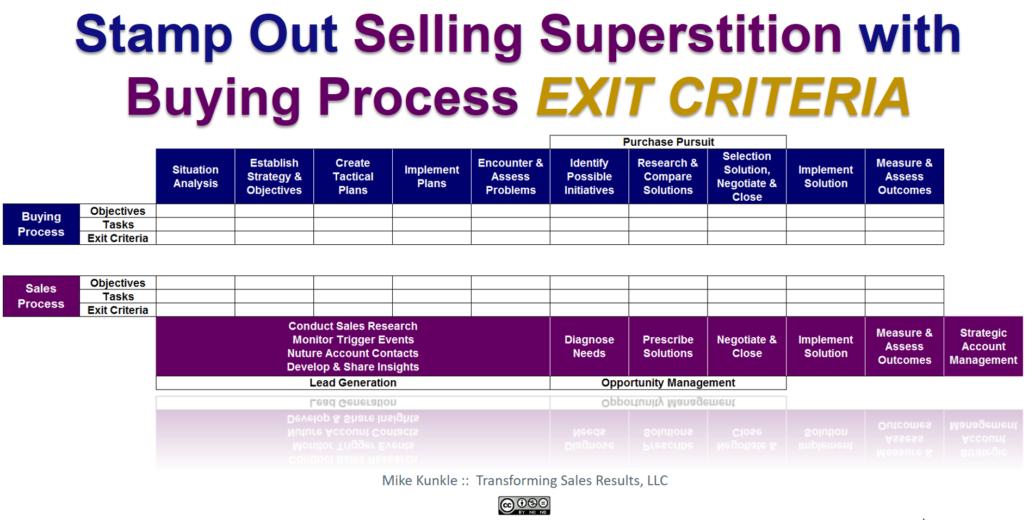 Buying Process Exit Criteria