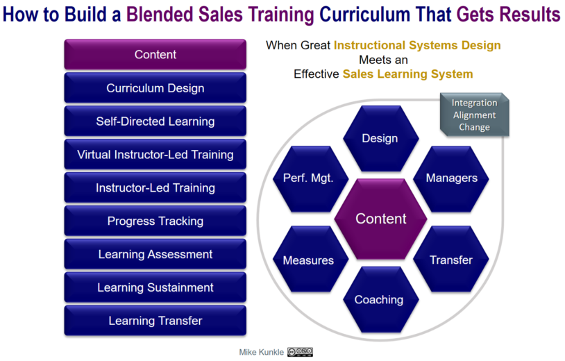 how to build a blended sales training curriculum that gets results