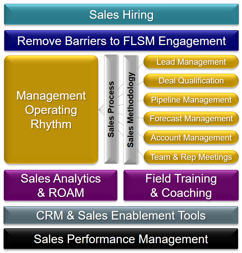 effective performance management systems This training course will provide an opportunity for all human resources professionals and leaders to learn how to implement effective performance management systems in their organizations and its impact on employees in terms of the development of its human capital, which is the foundation for success and good performance.