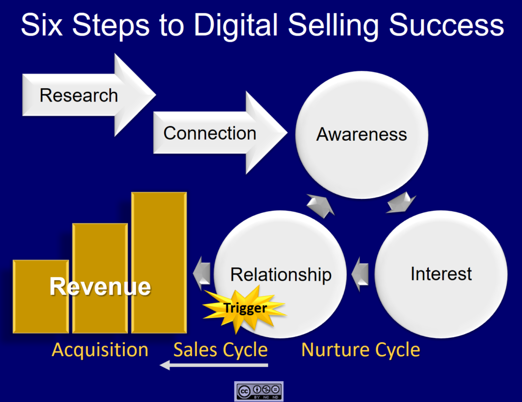Six Steps to Digital Selling Success