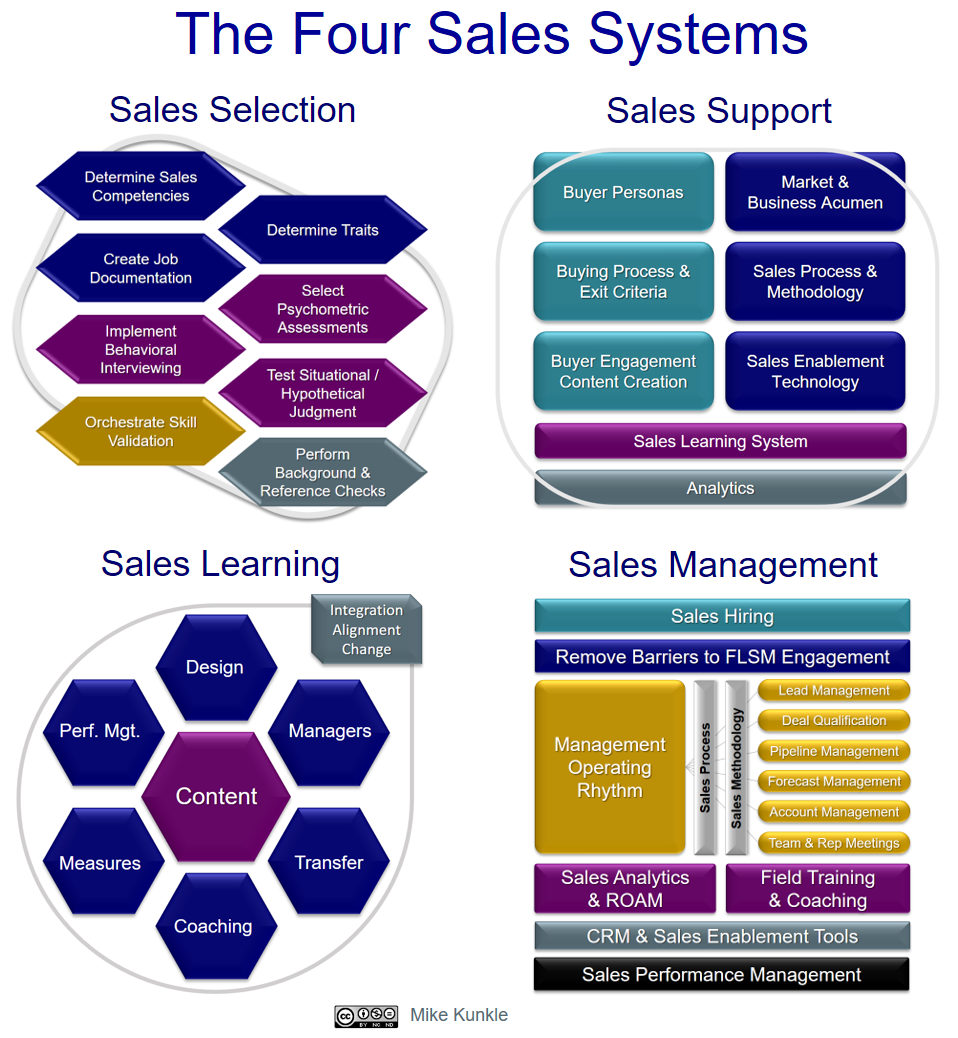 The Four Sales Systems