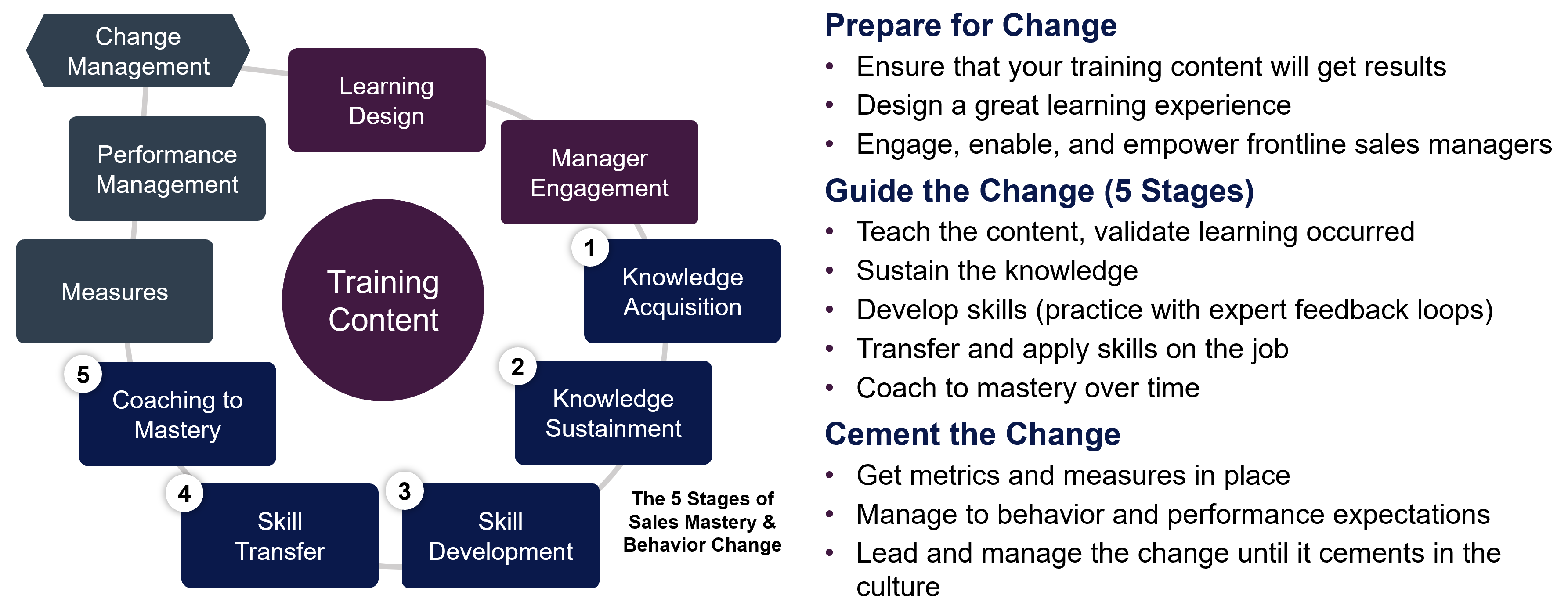 What's Your Strategy for Sales Talent Development? Part 2